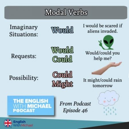 Modal Verbs Would Could Might